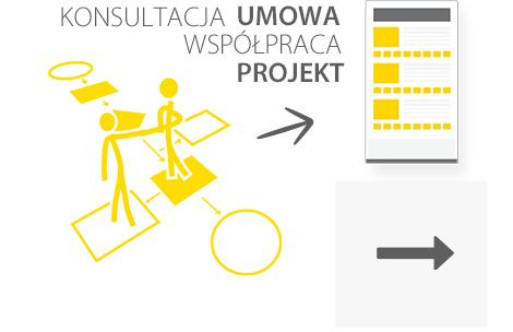 Proces tworzenia projektu KADEOR